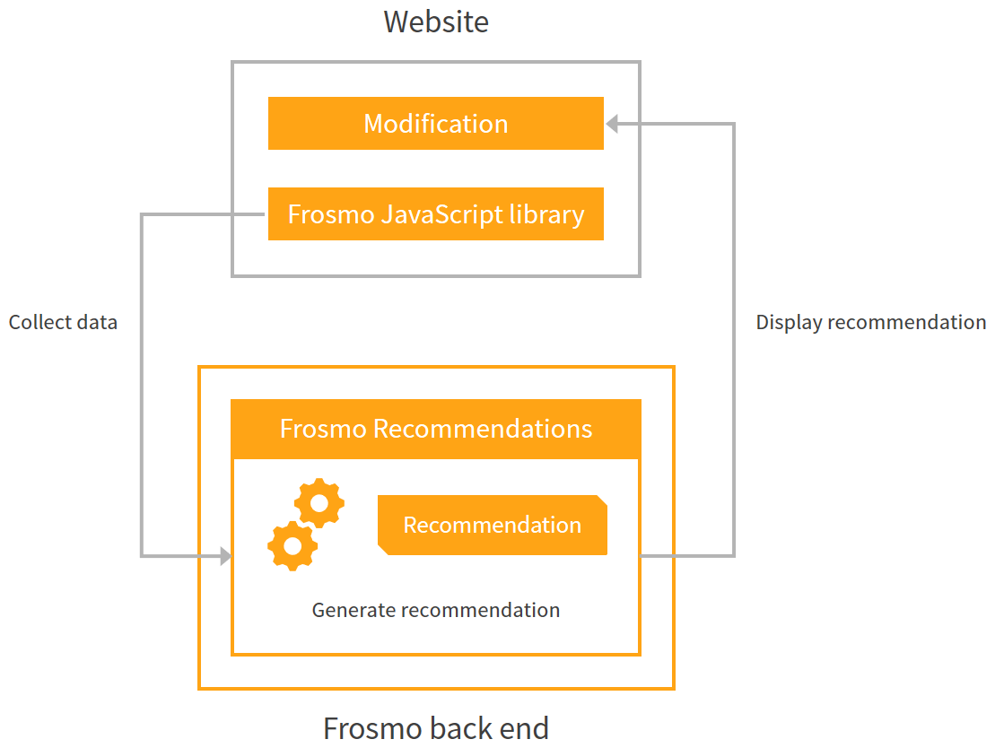 Frosmo Recommendations in the Frosmo Platform