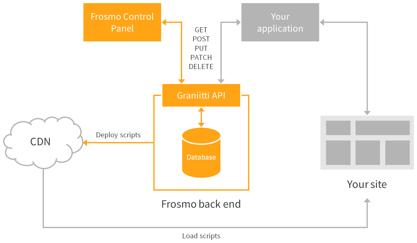 Graniitti API and client application in relation to the Frosmo Platform