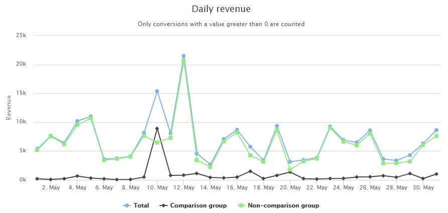 Daily revenue